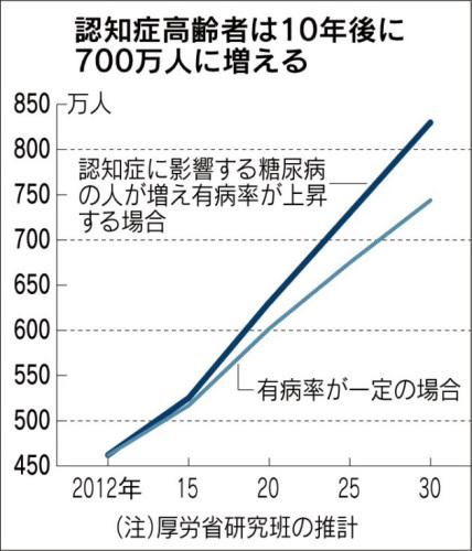 japan-alz-2030