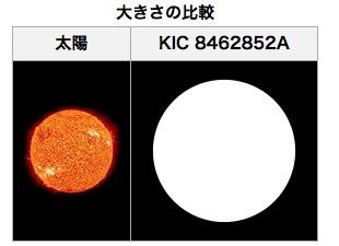 Sun-KIC-8462852