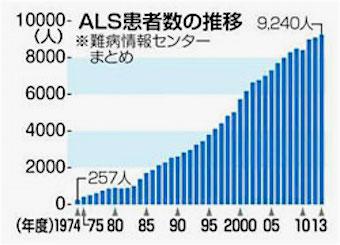 als-1974-2013