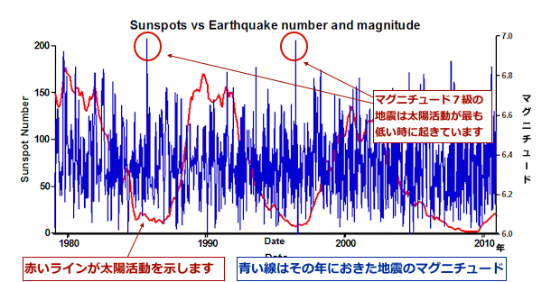 Sunspots_vs_Earthquakes