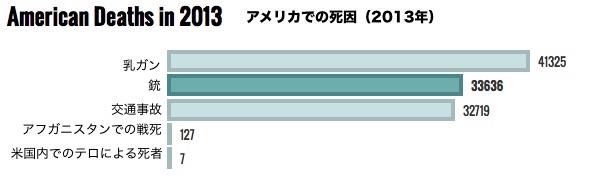 death-cause-2013