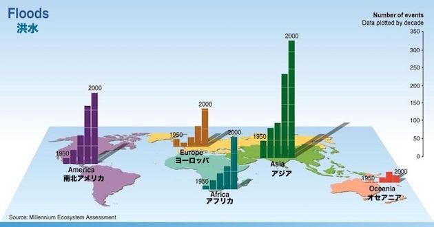 flood-statistics-2000