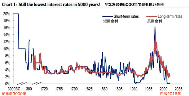 interest-rates-5000