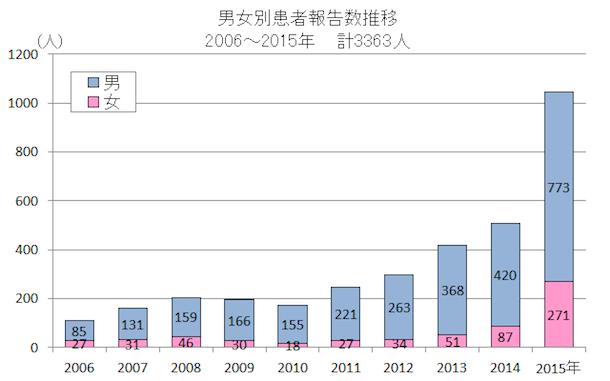 2006-2015-syphilis