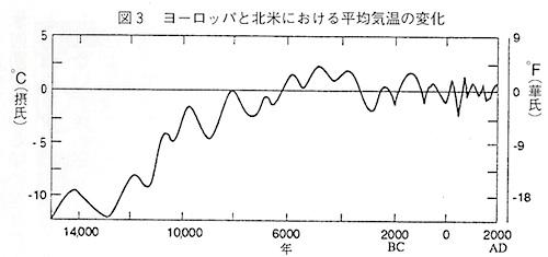 temp-15000