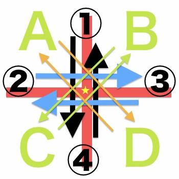 3-direction