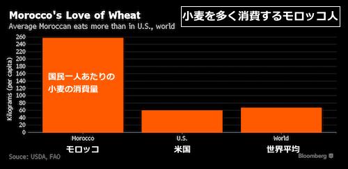 wheat-compare
