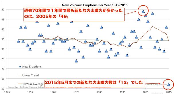 increase-volcanic-activity-2016