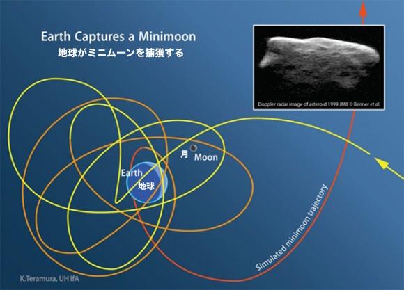 mini-moon-orbit
