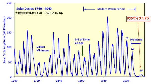 solar-cycle-2040