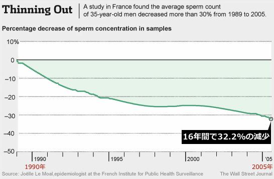 sperm-decline