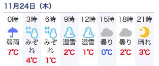 tk-weather-1124