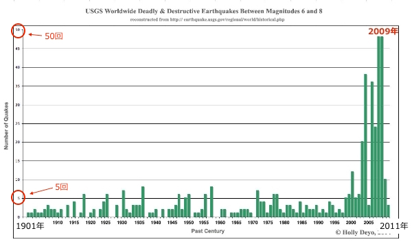earthquakes-usgs-2011