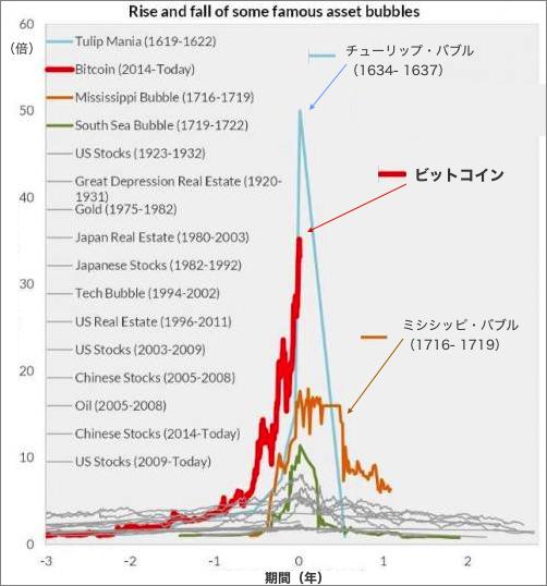 ビットコインが人類史上最大のバブルとなった件について   元FXコーチによるFX情報商材検証ブログ