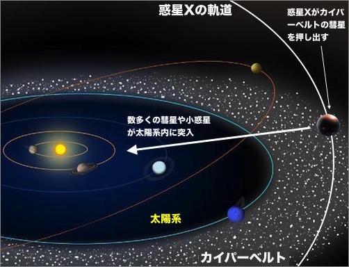 あまりにも大きな「太陽系の変化...